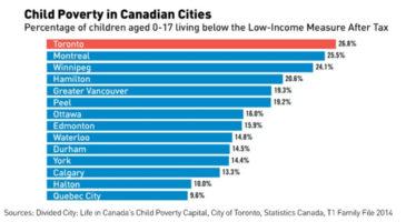 Toronto: Capitale della povertà infantile del Canada